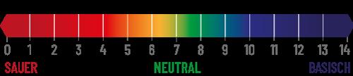 pH-Wert Galamio Holzhackschnitzel Farbig