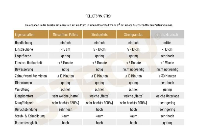 Vergleich Pellets vs. Stroh